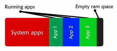 Ilustrasi penggunaan RAM pada smartphone