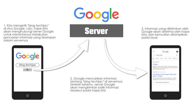 Ilustrasi penggunaan internet pada Android