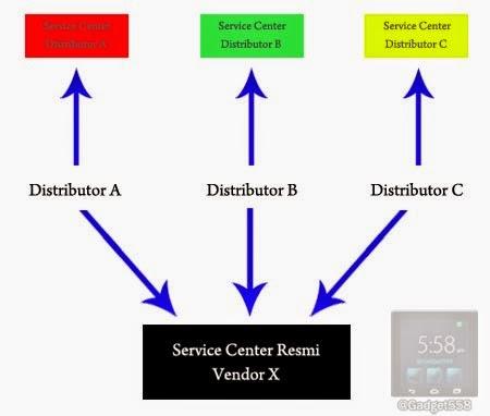 Garansi distributor resmi