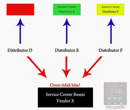 Garansi distributor tidak resmi