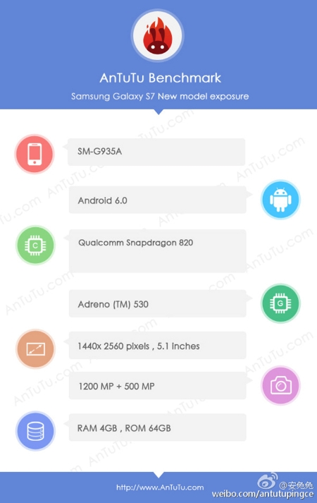 Bocoran spesifikasi Samsung Galaxy S7