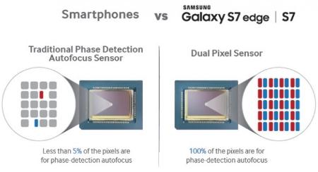 Teknologi dual pixel sensor