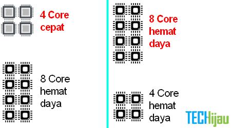 Perbedaan Prosesor Dual Quad Hexa Octa Core