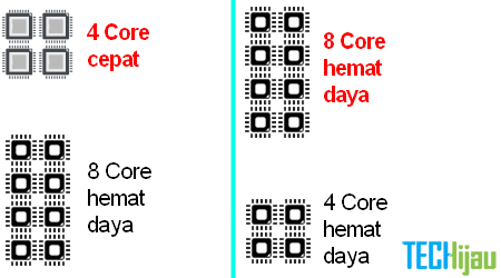 Bagusan quad core atau octa core