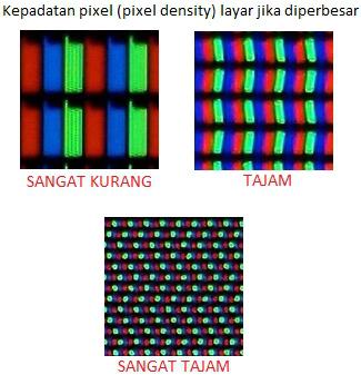 Kepadatan pixel