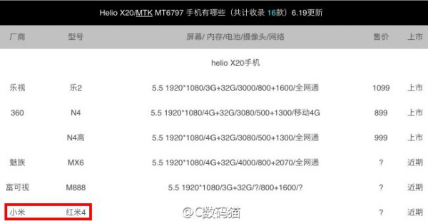 Rumor chipset redmi 4