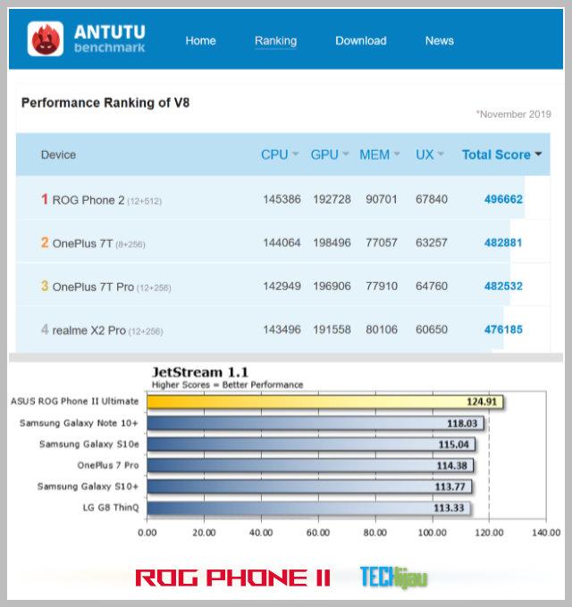 Hasil benchmark ASUS ROG Phone 2