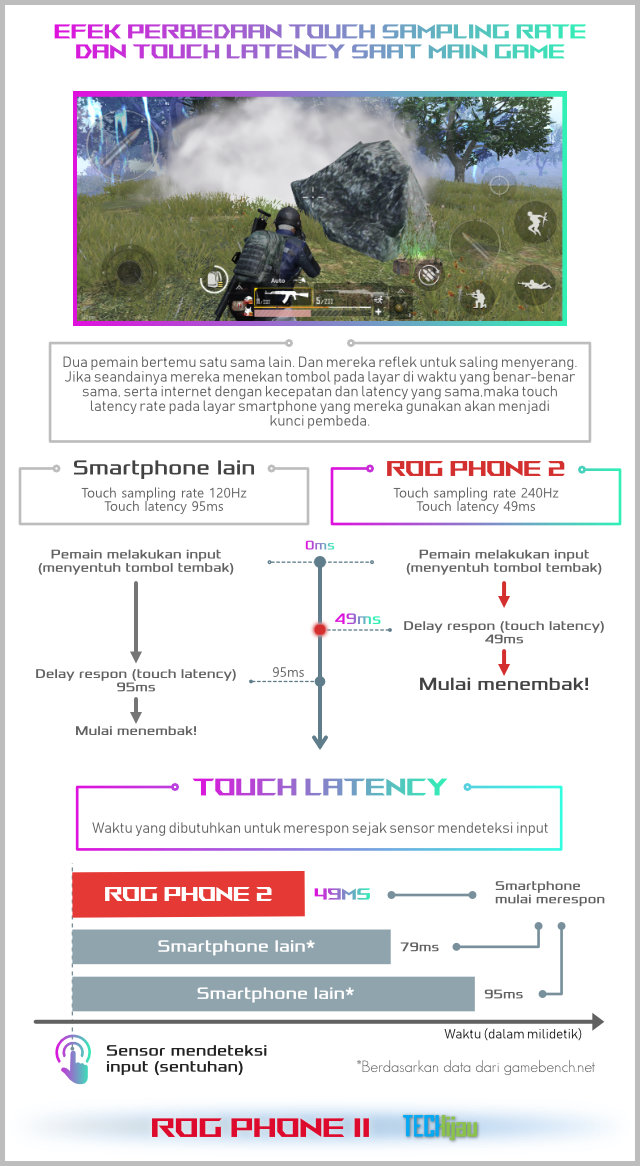 Penjelasan touch latency rate ROG Phone 2